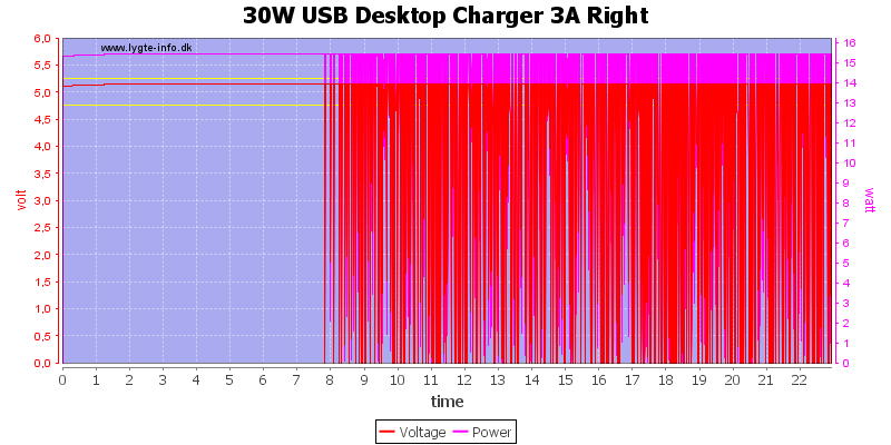 30W%20USB%20Desktop%20Charger%203A%20Right%20load%20test
