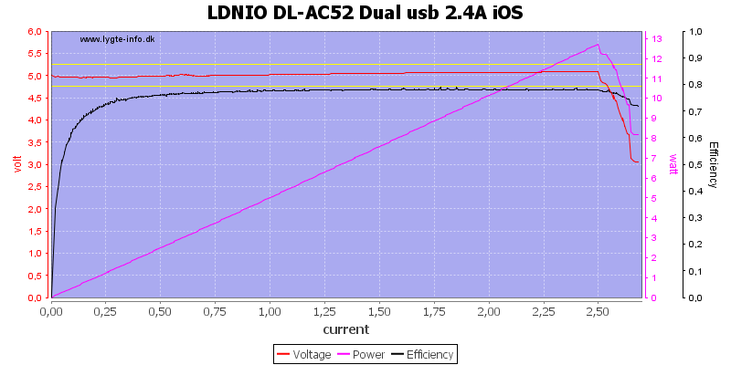 LDNIO%20DL-AC52%20Dual%20usb%202.4A%20iOS%20load%20sweep