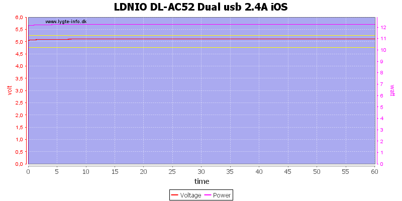 LDNIO%20DL-AC52%20Dual%20usb%202.4A%20iOS%20load%20test