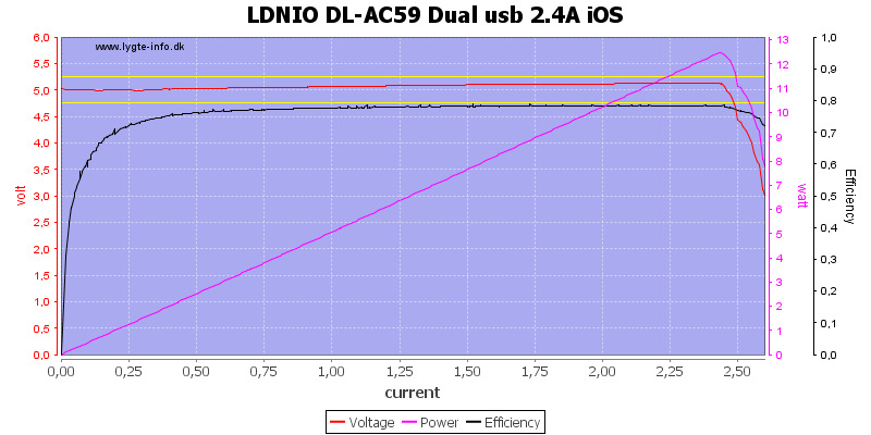 LDNIO%20DL-AC59%20Dual%20usb%202.4A%20iOS%20load%20sweep