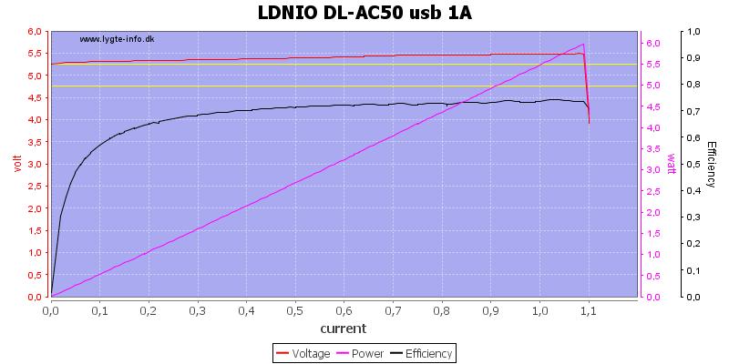 LDNIO%20DL-AC50%20usb%201A%20load%20sweep