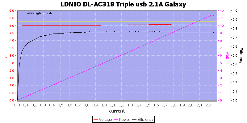 LDNIO%20DL-AC318%20Triple%20usb%202.1A%20Galaxy%20load%20sweep