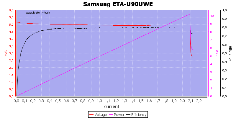 Samsung%20ETA-U90UWE%20load%20sweep
