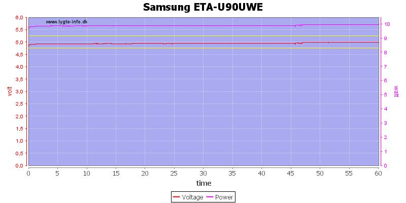 Samsung%20ETA-U90UWE%20load%20test