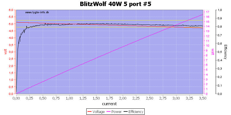 BlitzWolf%2040W%205%20port%20%235%20load%20sweep