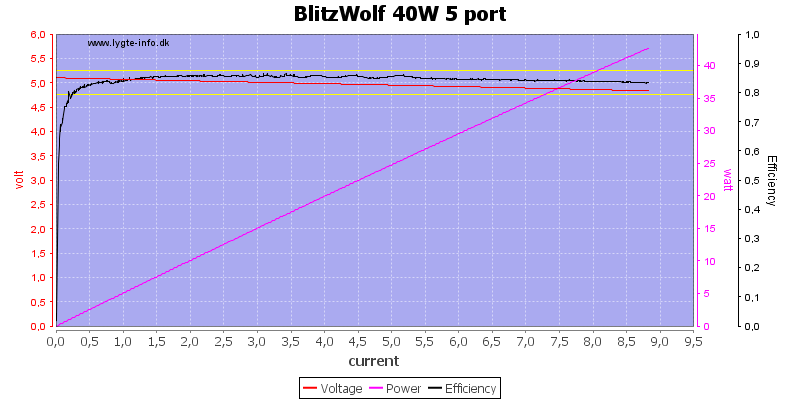 BlitzWolf%2040W%205%20port%20load%20sweep