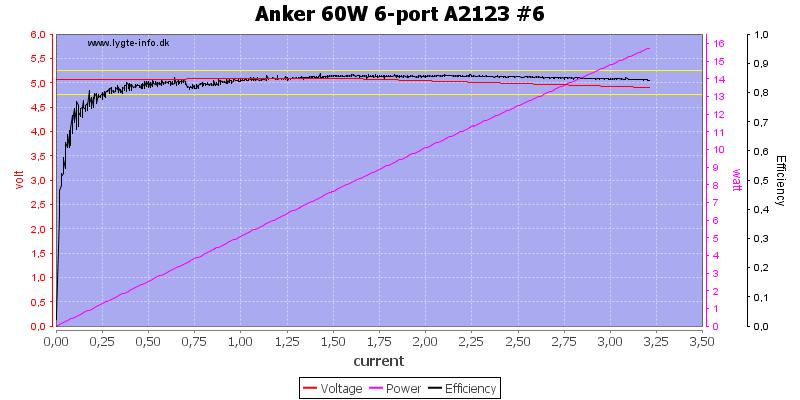 Anker%2060W%206-port%20A2123%20%236%20load%20sweep