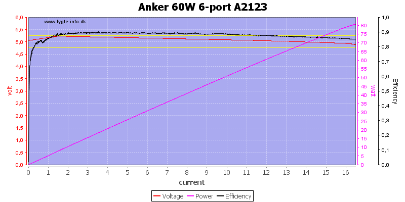 Anker%2060W%206-port%20A2123%20load%20sweep