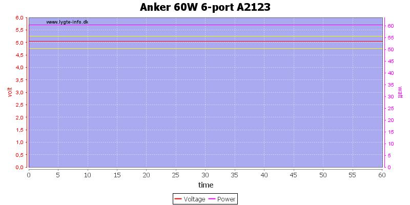 Anker%2060W%206-port%20A2123%20load%20test