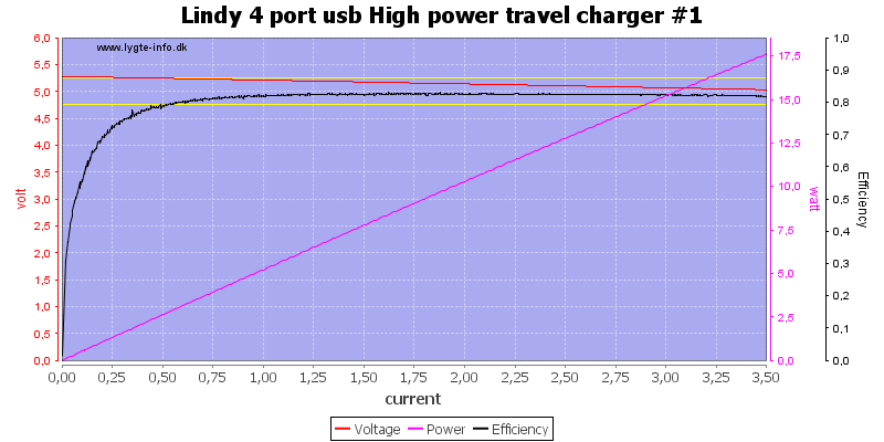 Lindy%204%20port%20usb%20High%20power%20travel%20charger%20%231%20load%20sweep
