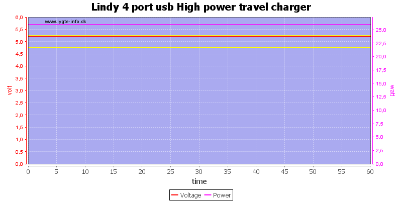 Lindy%204%20port%20usb%20High%20power%20travel%20charger%20load%20test