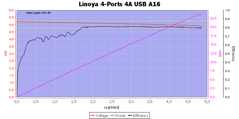 Linoya%204-Ports%204A%20USB%20A16%20load%20sweep