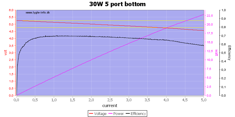 30W%205%20port%20bottom%20load%20sweep