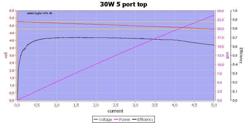 30W%205%20port%20top%20load%20sweep