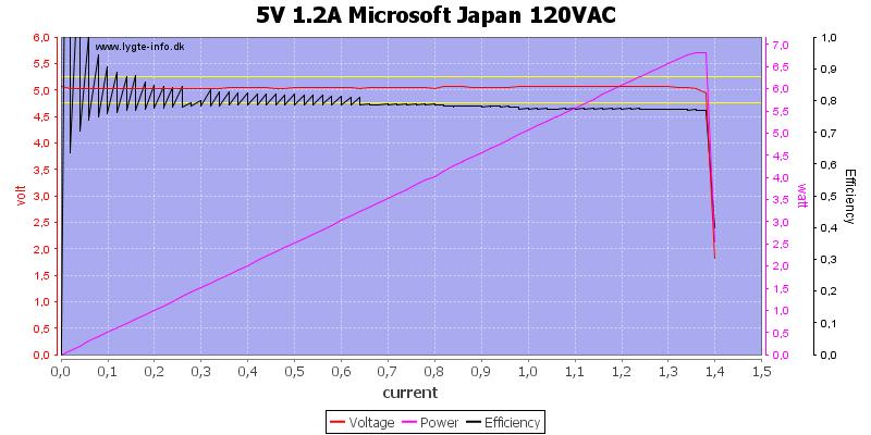 5V%201.2A%20Microsoft%20Japan%20120VAC%20load%20sweep