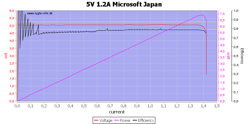 5V%201.2A%20Microsoft%20Japan%20load%20sweep