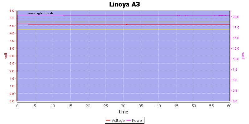 Linoya%20A3%20load%20test