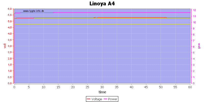 Linoya%20A4%20load%20test