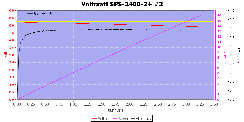 Voltcraft%20SPS-2400-2+%20%232%20load%20sweep