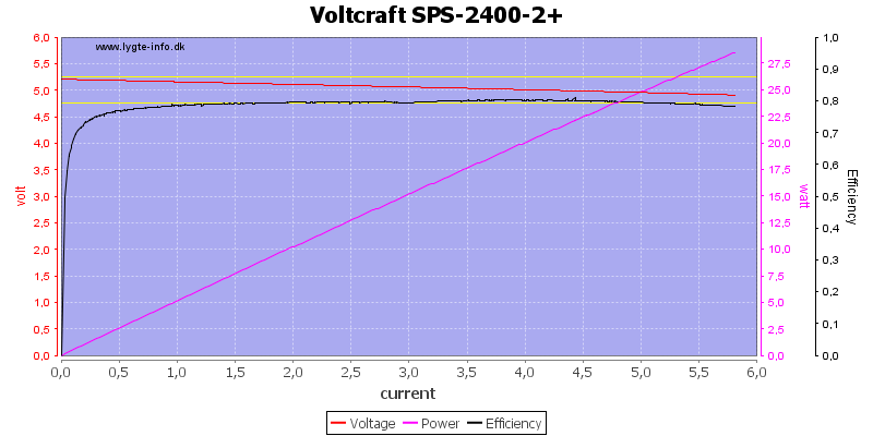 Voltcraft%20SPS-2400-2+%20load%20sweep