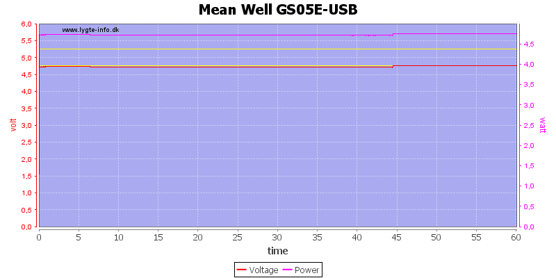 Mean%20Well%20GS05E-USB%20load%20test