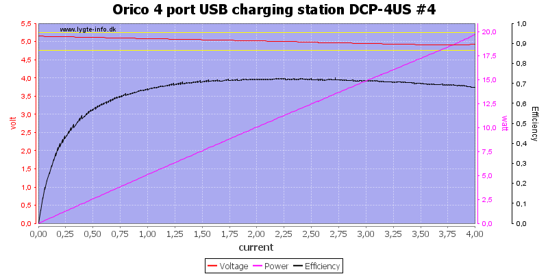 Orico%204%20port%20USB%20charging%20station%20DCP-4US%20%234%20load%20sweep