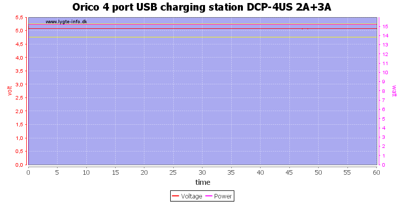 Orico%204%20port%20USB%20charging%20station%20DCP-4US%202A+3A%20load%20test