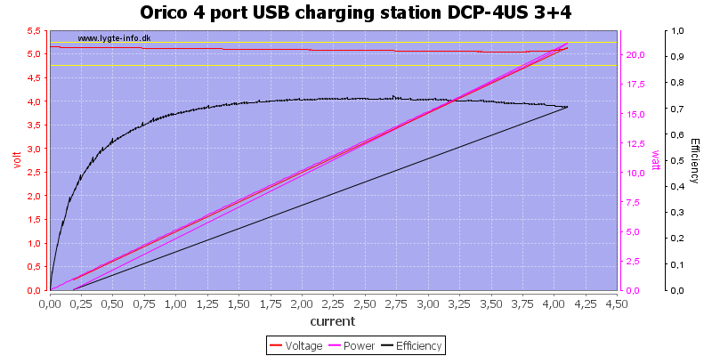 Orico%204%20port%20USB%20charging%20station%20DCP-4US%203+4%20load%20sweep
