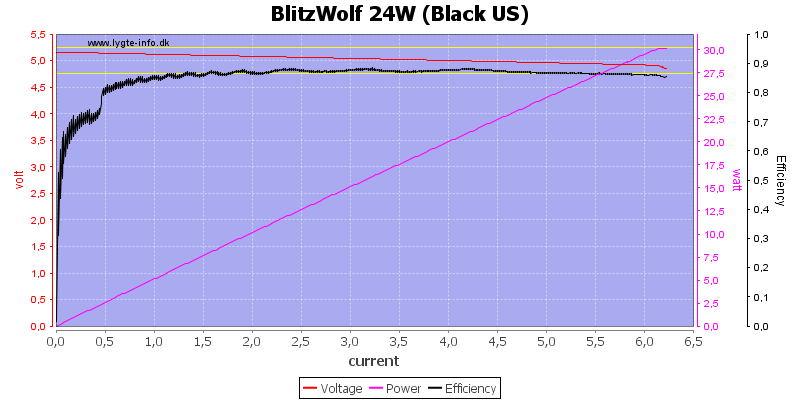 BlitzWolf%2024W%20(Black%20US)%20load%20sweep