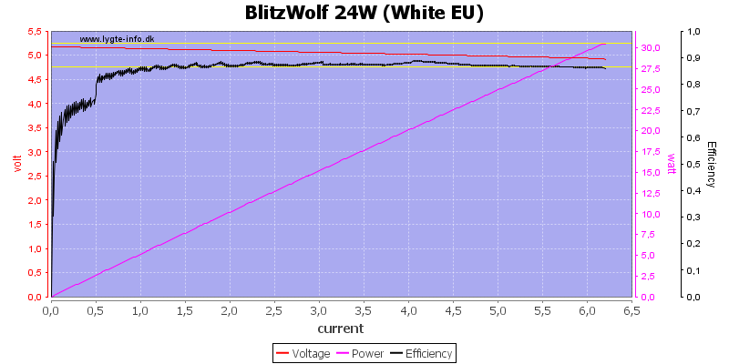 BlitzWolf%2024W%20(White%20EU)%20load%20sweep