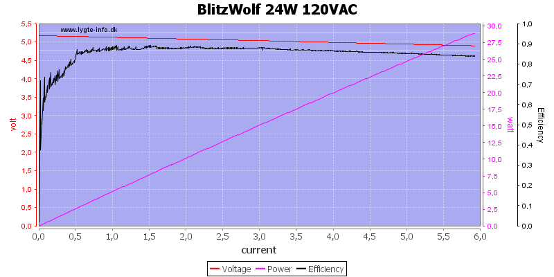 BlitzWolf%2024W%20120VAC%20load%20sweep
