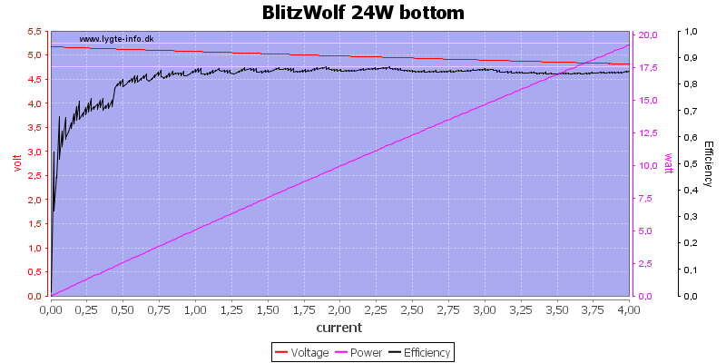 BlitzWolf%2024W%20bottom%20load%20sweep