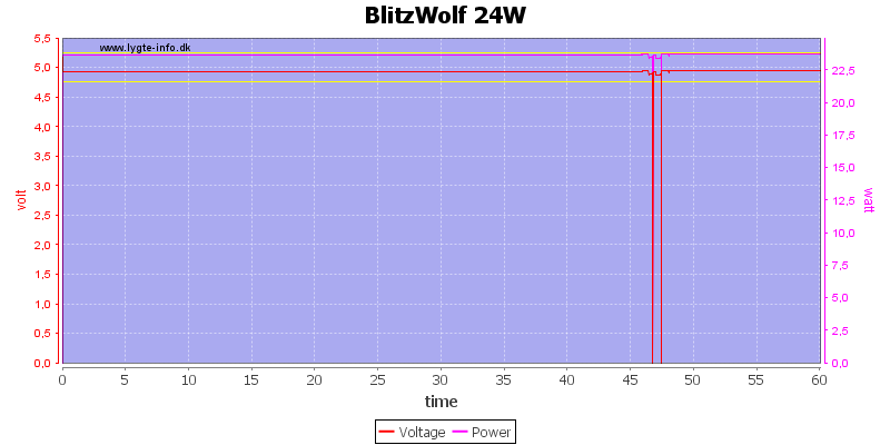 BlitzWolf%2024W%20load%20test