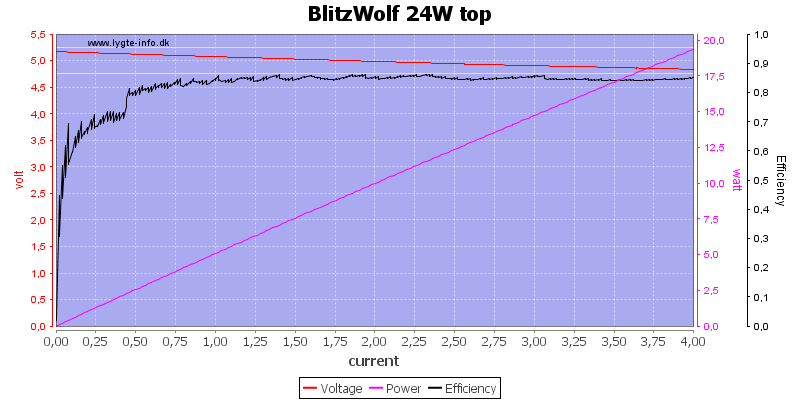 BlitzWolf%2024W%20top%20load%20sweep