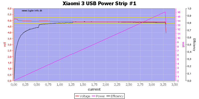 Xiaomi%203%20USB%20Power%20Strip%20%231%20load%20sweep