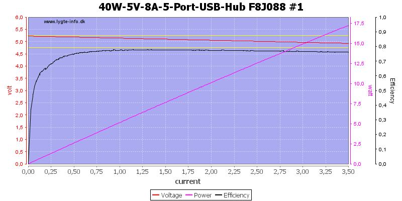 40W-5V-8A-5-Port-USB-Hub%20F8J088%20%231%20load%20sweep