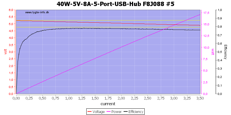 40W-5V-8A-5-Port-USB-Hub%20F8J088%20%235%20load%20sweep