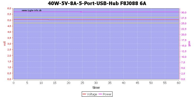 40W-5V-8A-5-Port-USB-Hub%20F8J088%206A%20load%20test