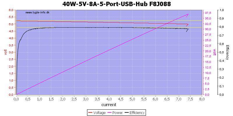 40W-5V-8A-5-Port-USB-Hub%20F8J088%20load%20sweep