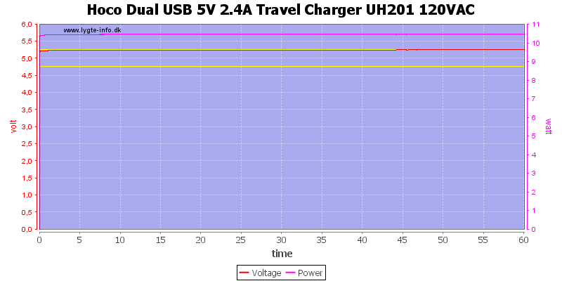 Hoco%20Dual%20USB%205V%202.4A%20Travel%20Charger%20UH201%20120VAC%20load%20test