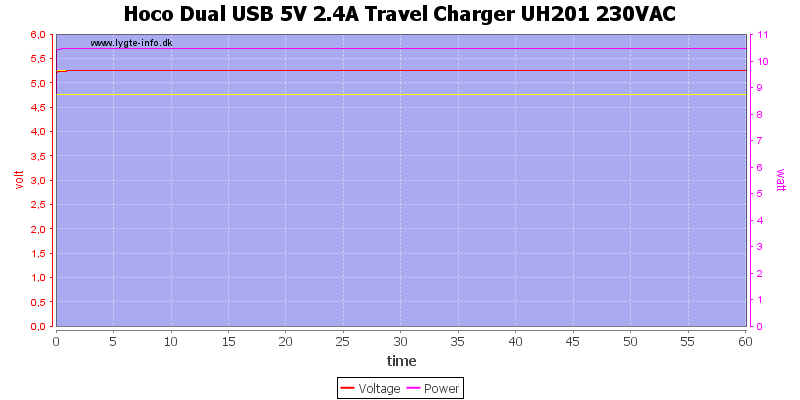 Hoco%20Dual%20USB%205V%202.4A%20Travel%20Charger%20UH201%20230VAC%20load%20test