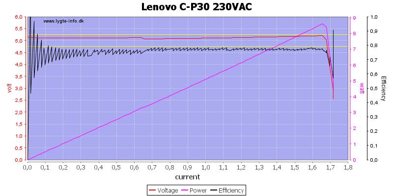 Lenovo%20C-P30%20230VAC%20load%20sweep