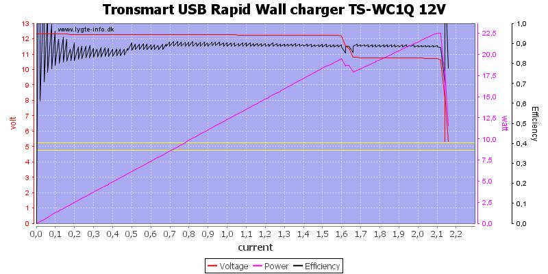 Tronsmart%20USB%20Rapid%20Wall%20charger%20TS-WC1Q%2012V%20load%20sweep