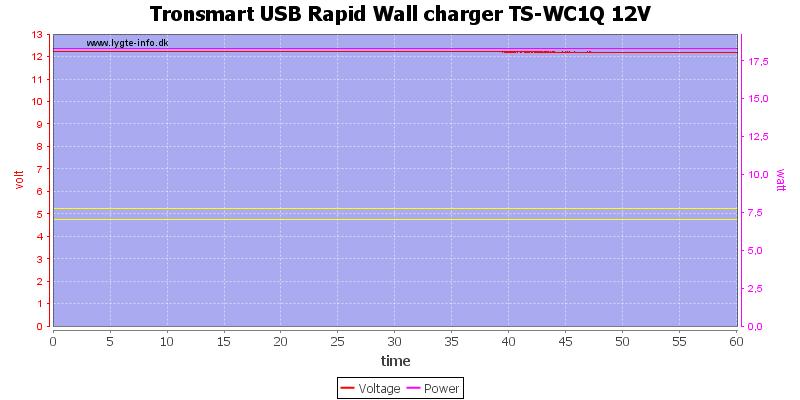 Tronsmart%20USB%20Rapid%20Wall%20charger%20TS-WC1Q%2012V%20load%20test