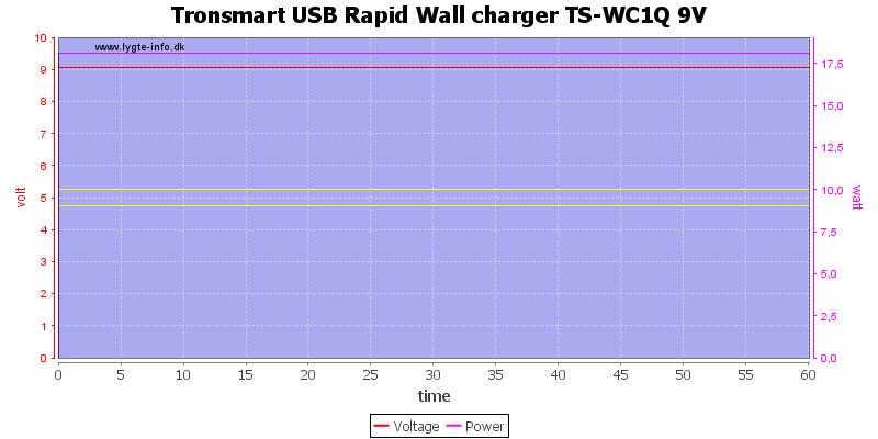 Tronsmart%20USB%20Rapid%20Wall%20charger%20TS-WC1Q%209V%20load%20test