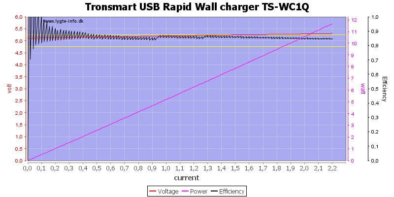 Tronsmart%20USB%20Rapid%20Wall%20charger%20TS-WC1Q%20load%20sweep