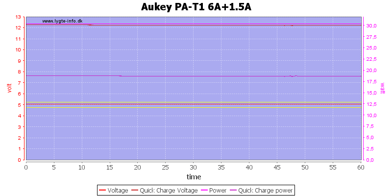Aukey%20PA-T1%206A+1.5A%20load%20test