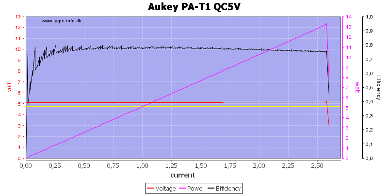 Aukey%20PA-T1%20QC5V%20load%20sweep