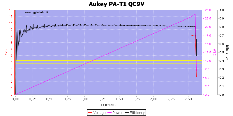 Aukey%20PA-T1%20QC9V%20load%20sweep