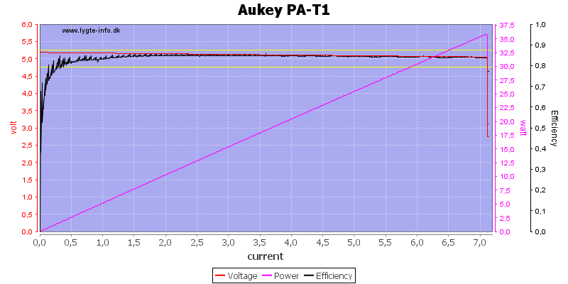 Aukey%20PA-T1%20load%20sweep